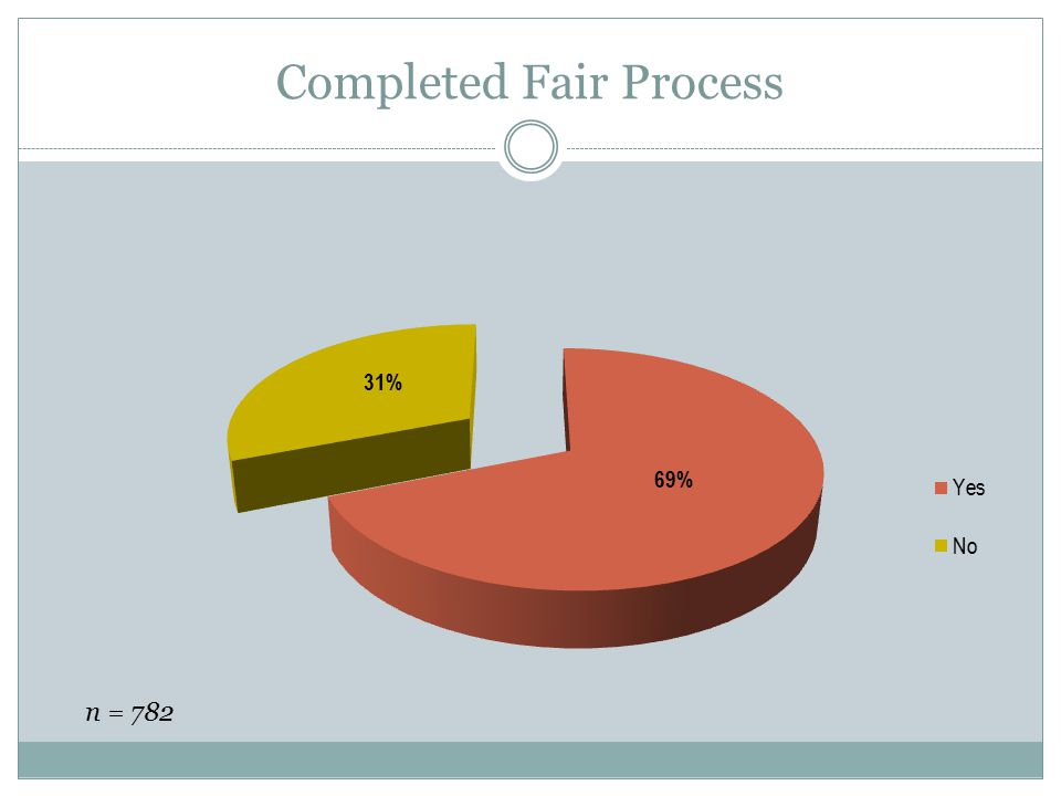 Completed Fair Process