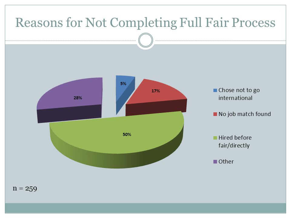 Reasons for Not Completing Full Fair Process
