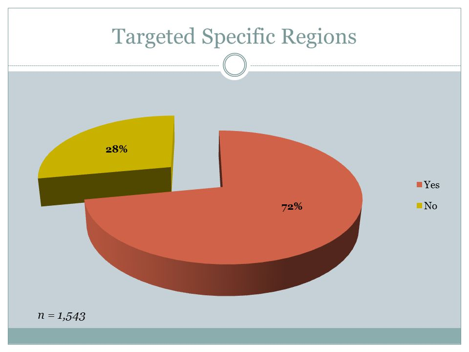 Targeted Specific Regions