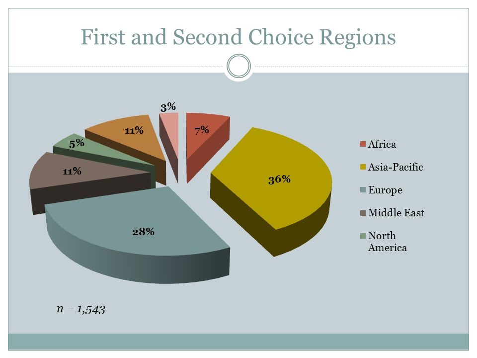 First and Second Choice Regions