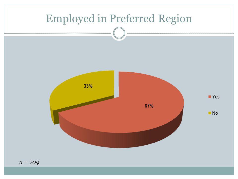 Employed in Preferred Region