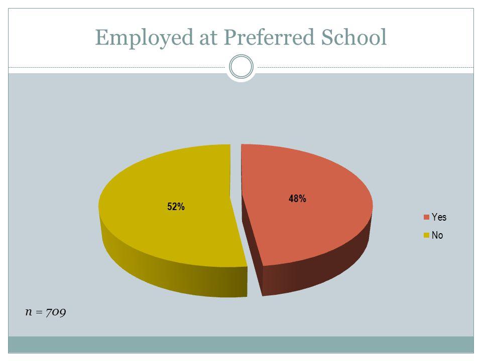 Employed at Preferred School