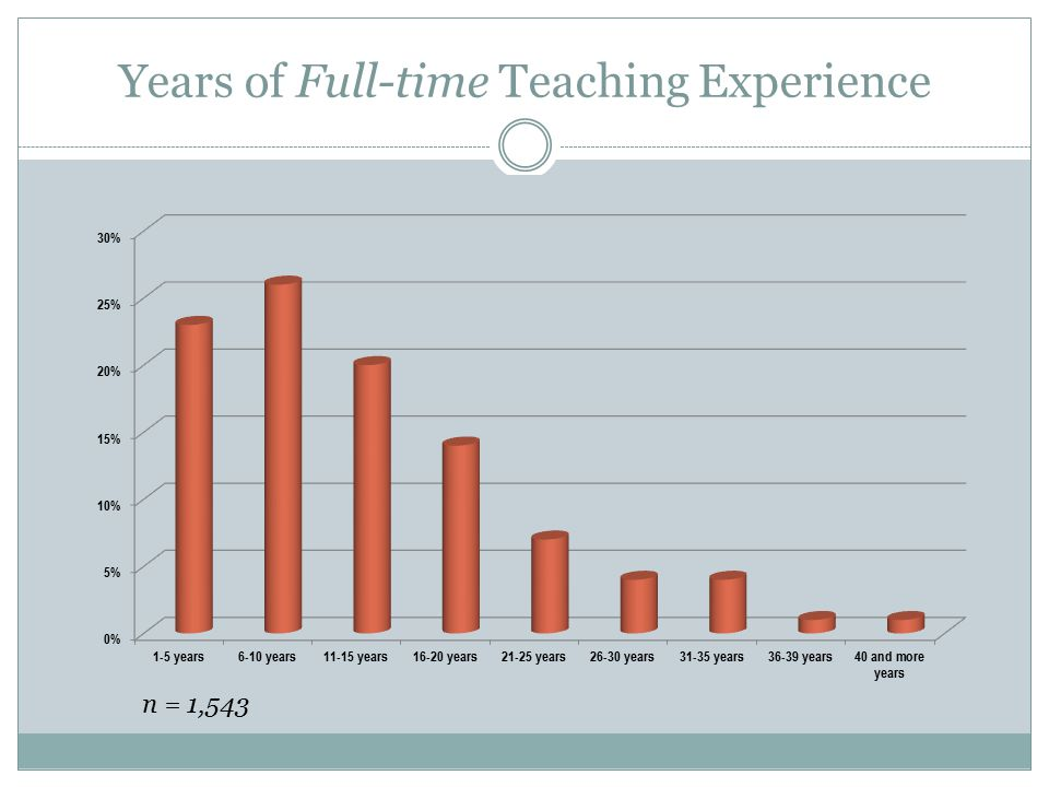 Years of Full-time Teaching Experience