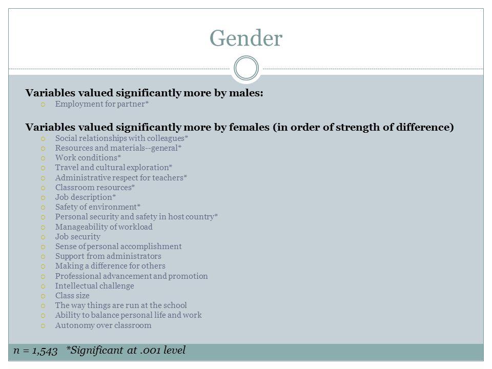 Gender n = 1,543 *Significant at .001 level