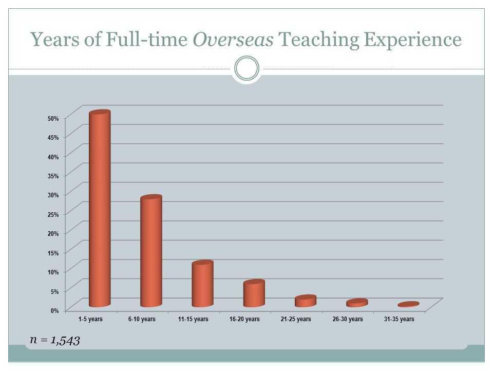 Years of Full-time Overseas Teaching Experience