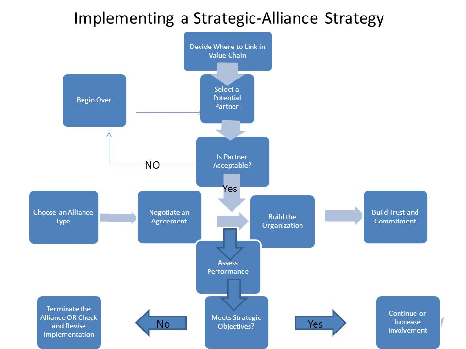 Implementing a Strategic-Alliance Strategy