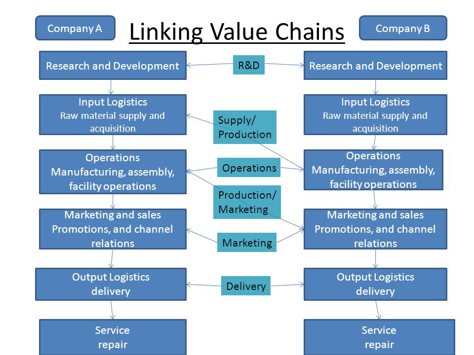 Linking Value Chains Company A Company B Research and Development
