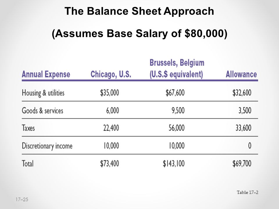 The Balance Sheet Approach (Assumes Base Salary of $80,000)