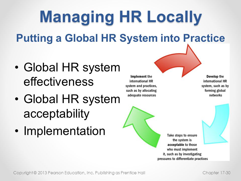 Putting a Global HR System into Practice
