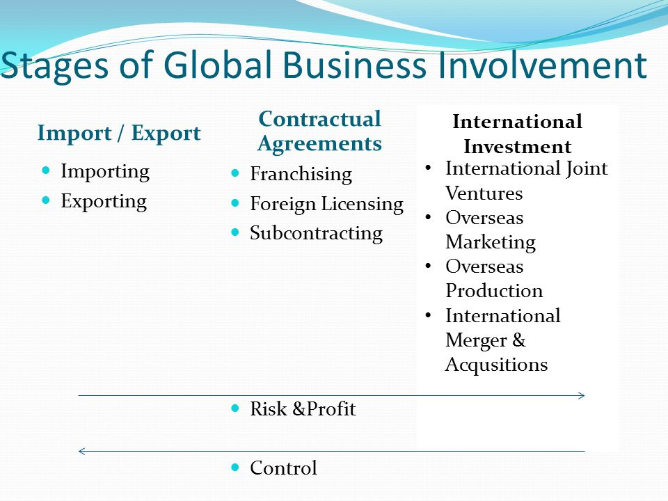 Stages of Global Business Involvement