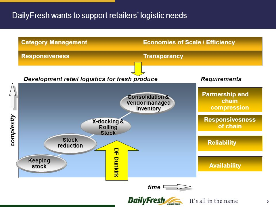 DailyFresh wants to support retailers' logistic needs