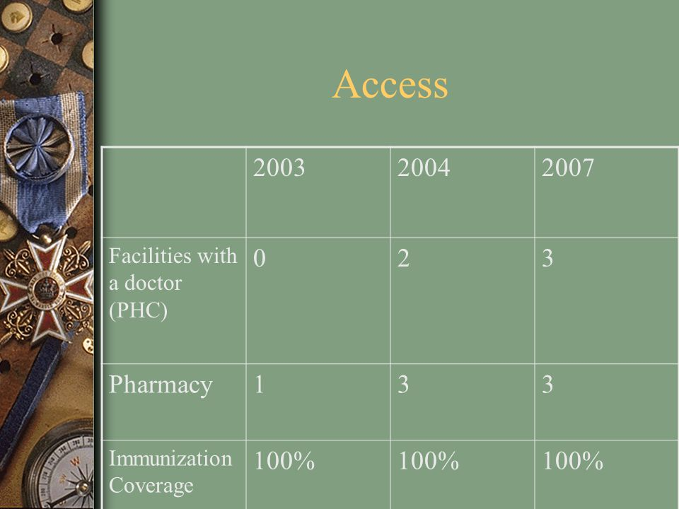 Access 2003 2004 2007 Facilities with a doctor (PHC) 2 3 Pharmacy 1 Immunization Coverage 100%