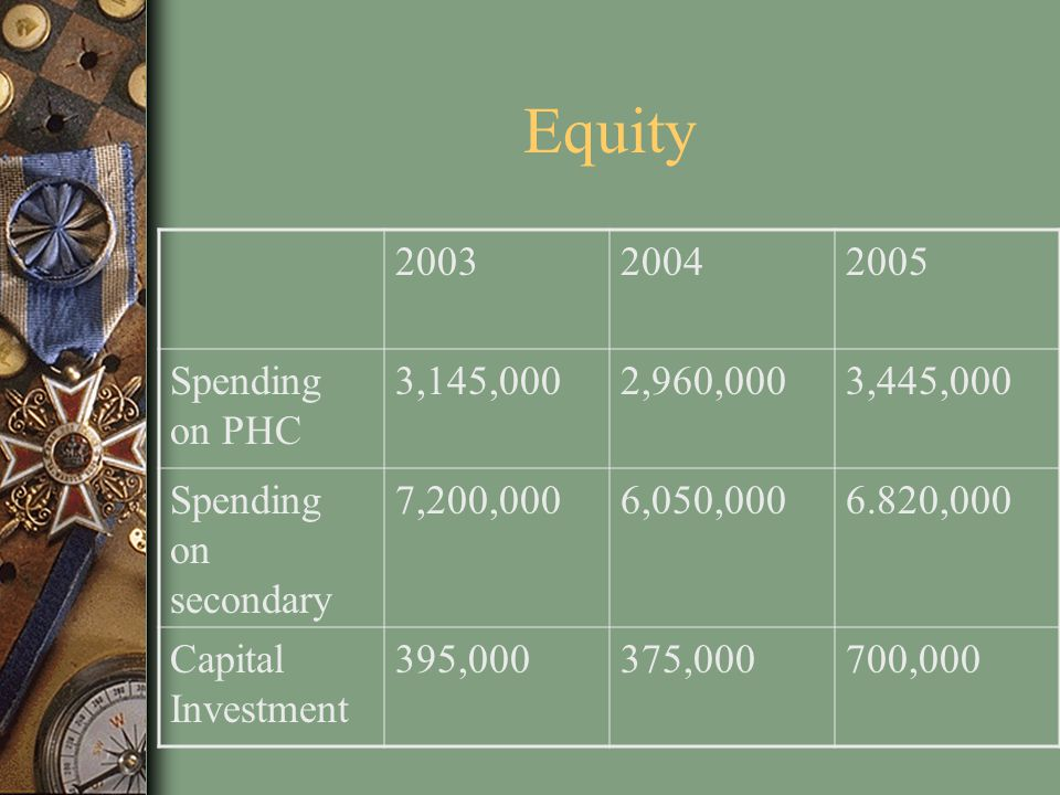 Equity 2003. 2004. 2005. Spending on PHC. 3,145,000. 2,960,000. 3,445,000. Spending on secondary.