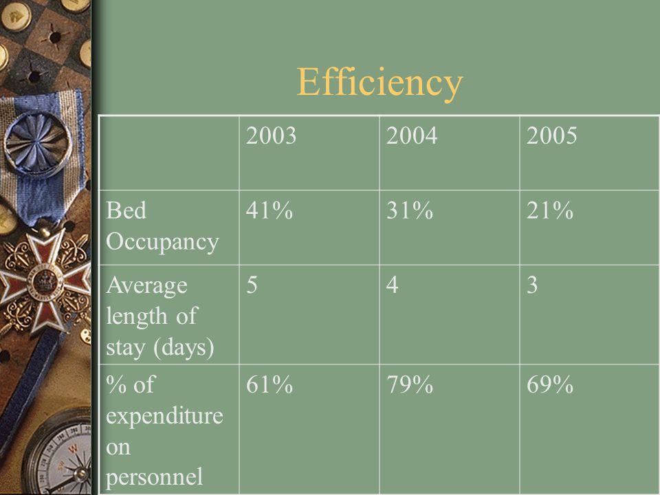 Efficiency 2003 2004 2005 Bed Occupancy 41% 31% 21%