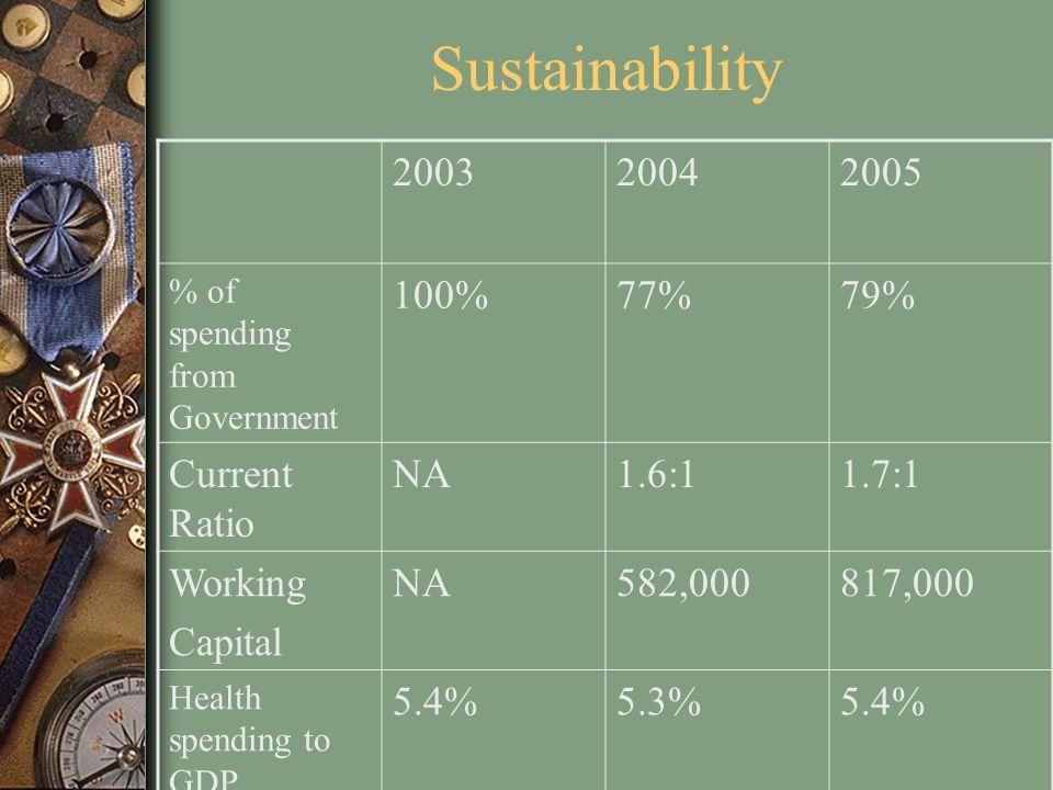 Sustainability 2003 2004 2005 100% 77% 79% Current Ratio NA 1.6:1