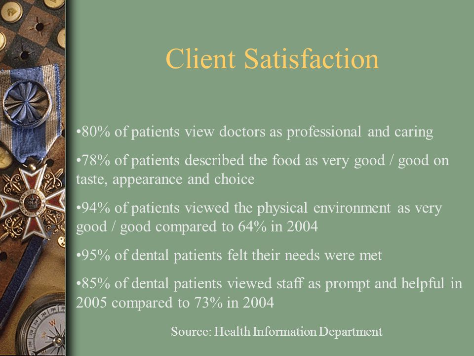 Client Satisfaction 80% of patients view doctors as professional and caring.