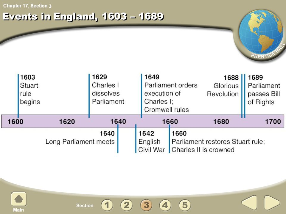 3 Events in England, 1603 – 1689