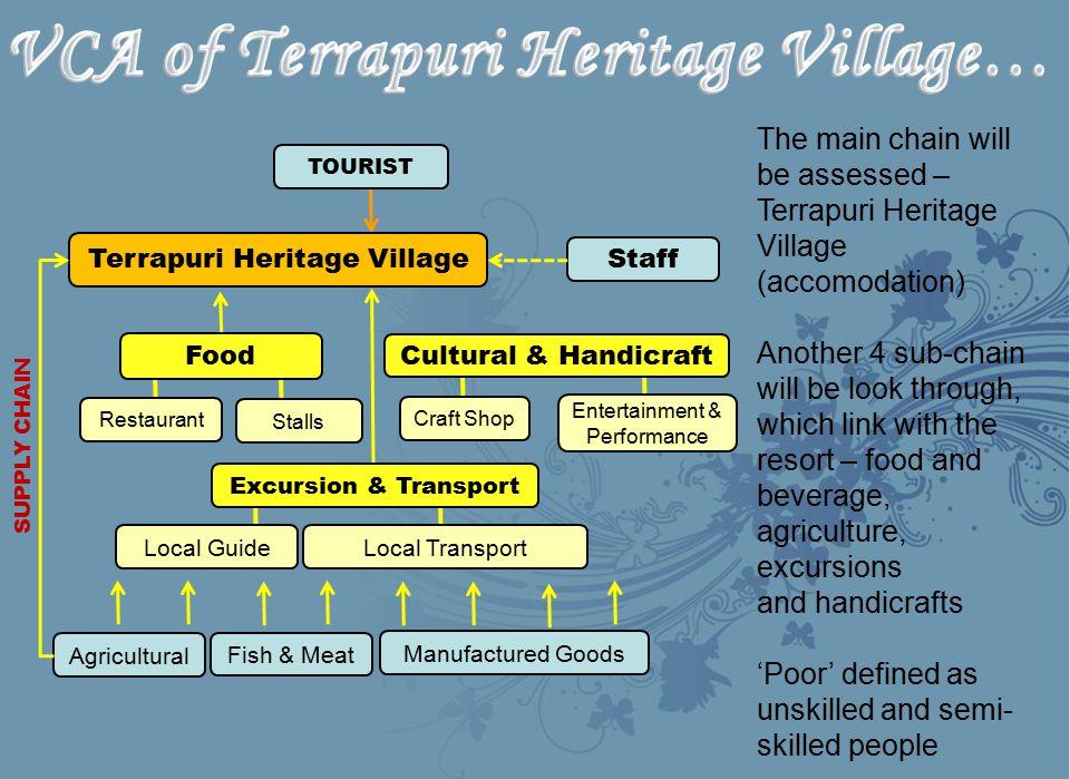 VCA of Terrapuri Heritage Village…