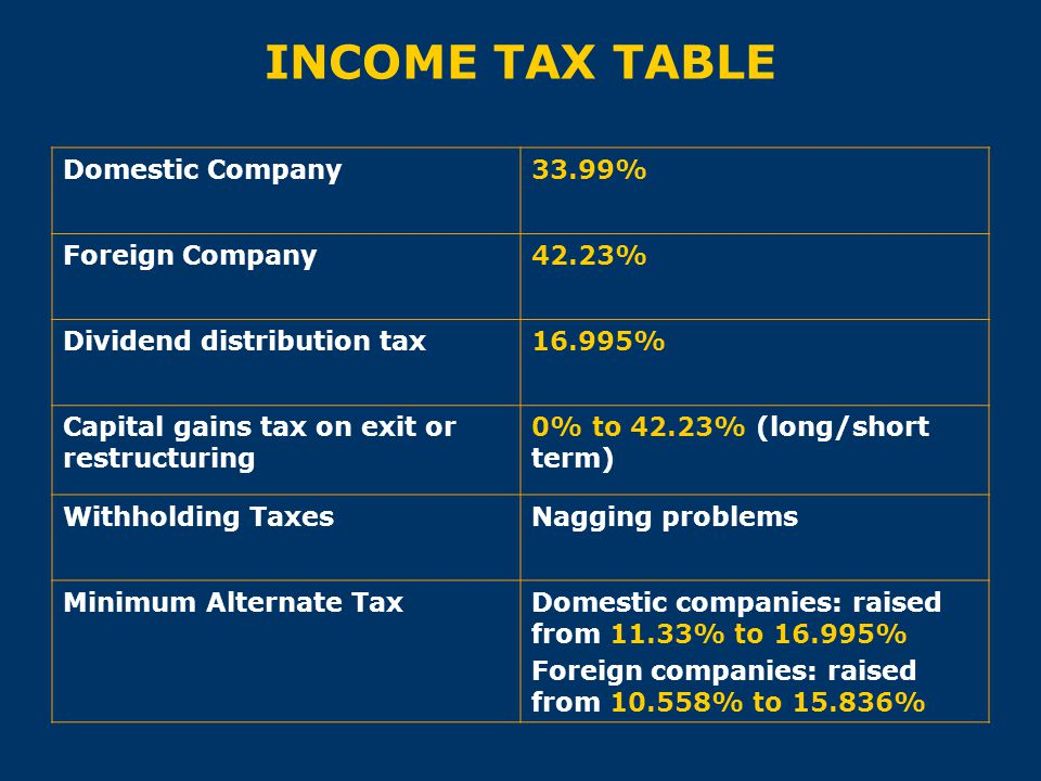 INCOME TAX TABLE Domestic Company 33.99% Foreign Company 42.23%