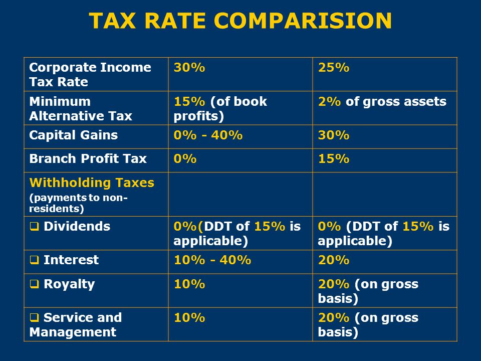TAX RATE COMPARISION Corporate Income Tax Rate 30% 25%