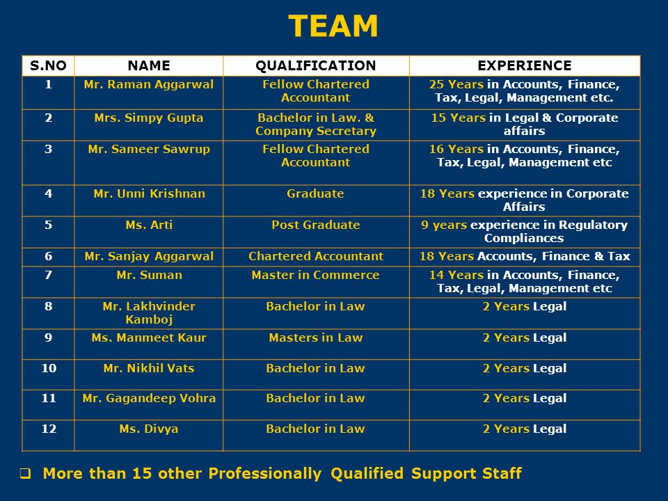 TEAM More than 15 other Professionally Qualified Support Staff S.NO