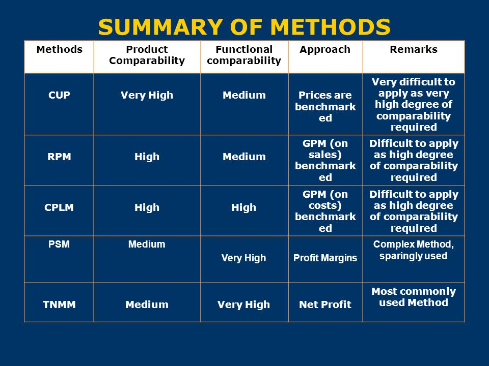 SUMMARY OF METHODS Methods Product Comparability