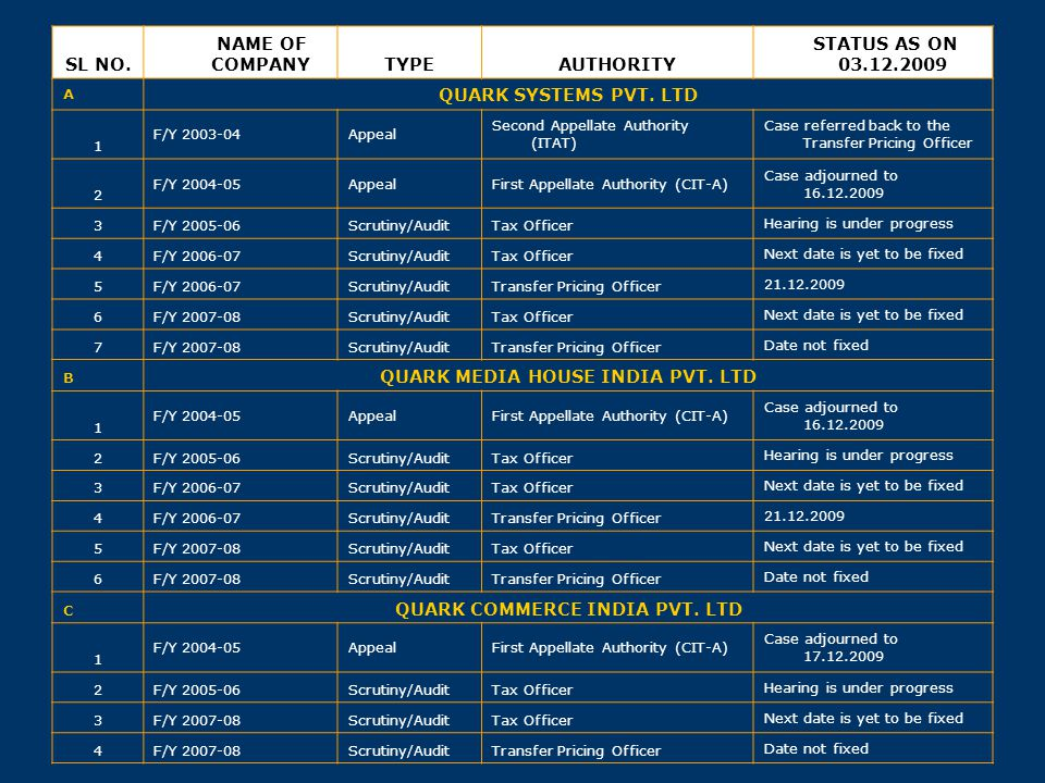 QUARK MEDIA HOUSE INDIA PVT. LTD QUARK COMMERCE INDIA PVT. LTD