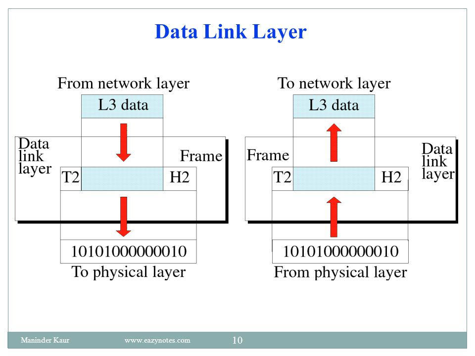 Data Link Layer Maninder Kaur www.eazynotes.com