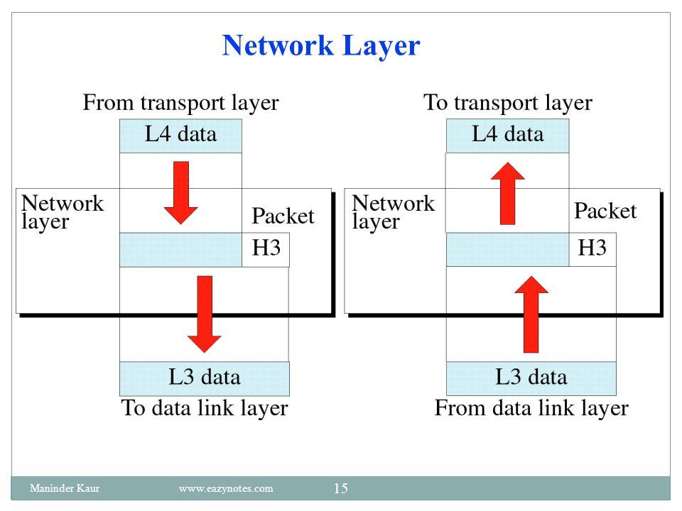 Network Layer Maninder Kaur www.eazynotes.com