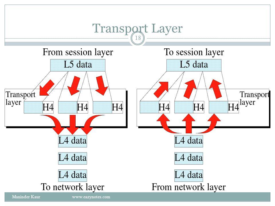 Transport Layer Maninder Kaur www.eazynotes.com