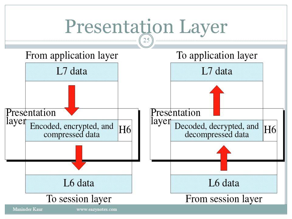 Presentation Layer Maninder Kaur www.eazynotes.com