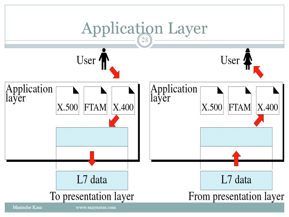 Application Layer Maninder Kaur www.eazynotes.com