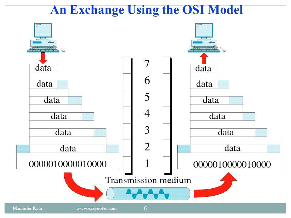 An Exchange Using the OSI Model