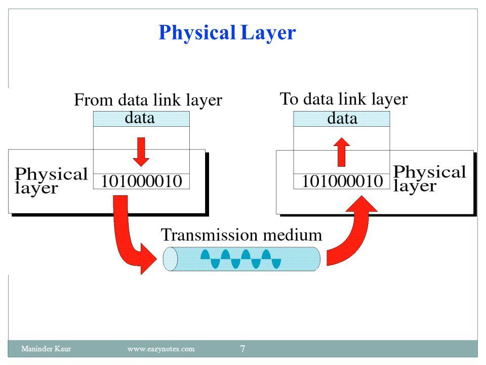 Physical Layer Maninder Kaur www.eazynotes.com