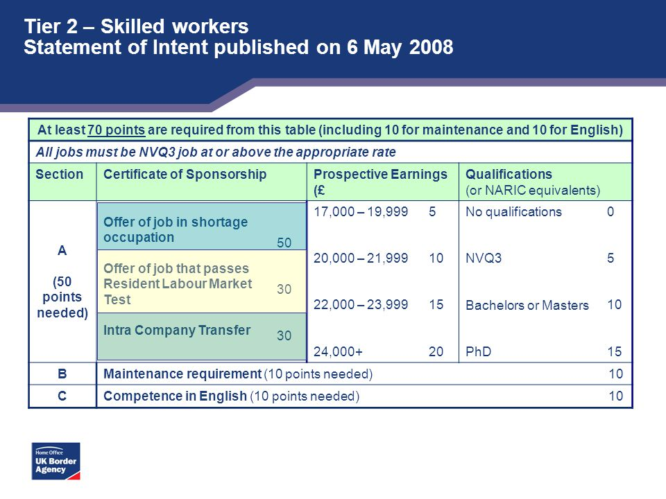 Tier 2 – Skilled workers Statement of Intent published on 6 May 2008