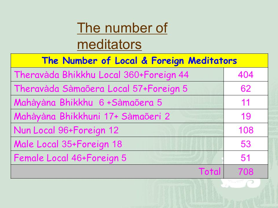 The Number of Local & Foreign Meditators