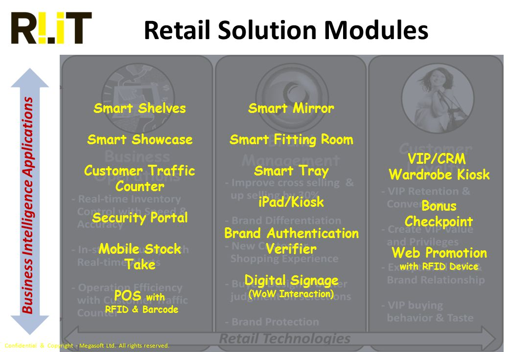 Retail Solution Modules