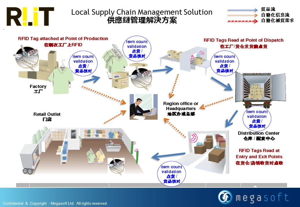 Local Supply Chain Management Solution 供應鏈管理解決方案