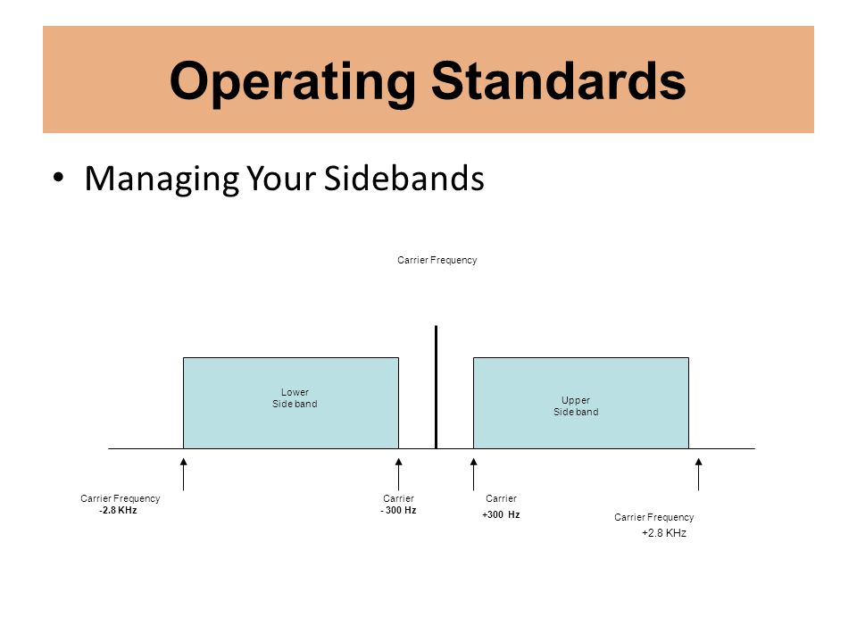 Operating Standards Managing Your Sidebands Carrier Frequency