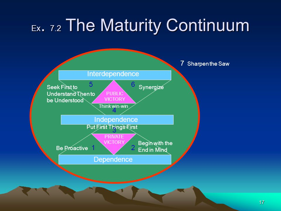 Ex. 7.2 The Maturity Continuum