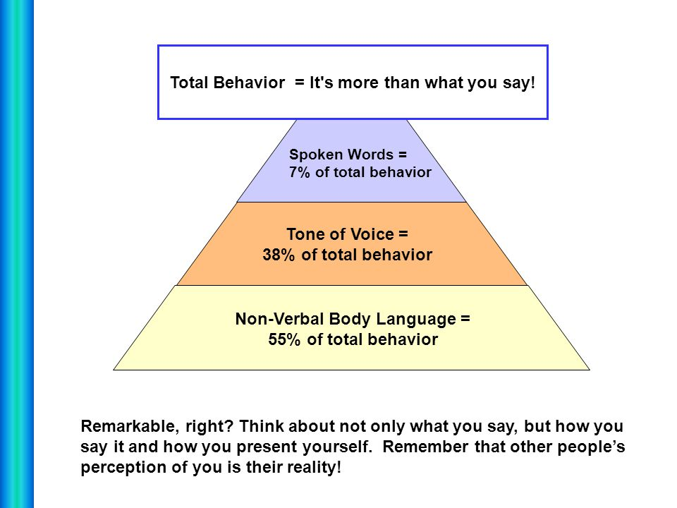 Total Behavior = It s more than what you say!