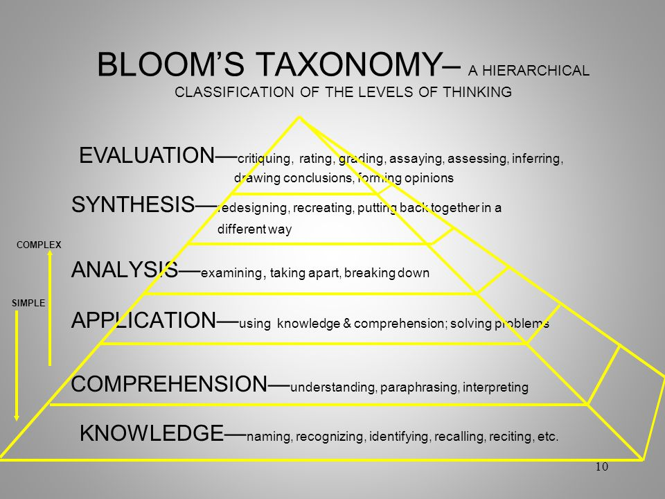 BLOOM'S TAXONOMY– A HIERARCHICAL CLASSIFICATION OF THE LEVELS OF THINKING