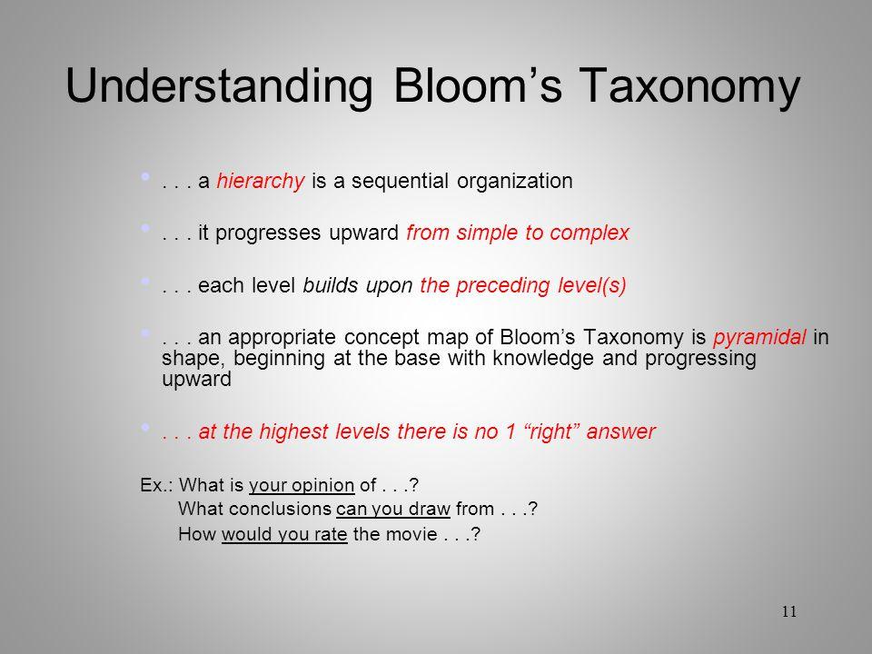 Understanding Bloom's Taxonomy