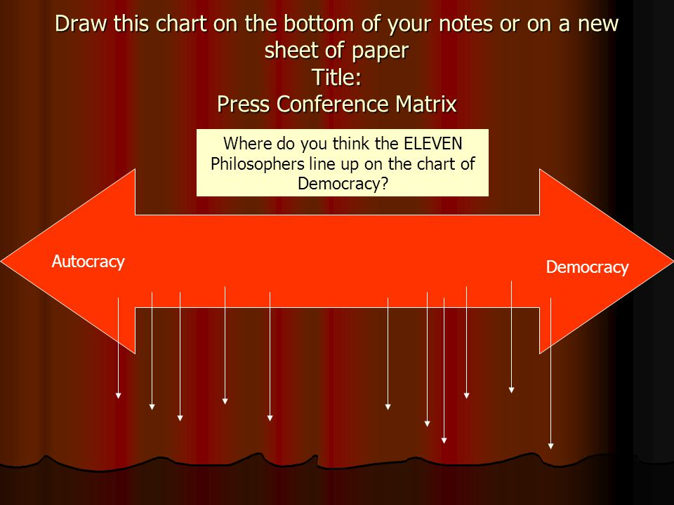 Draw this chart on the bottom of your notes or on a new sheet of paper Title: Press Conference Matrix
