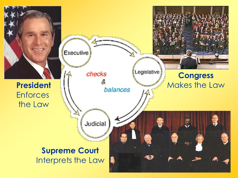 Congress Makes the Law President Enforces the Law Supreme Court Interprets the Law