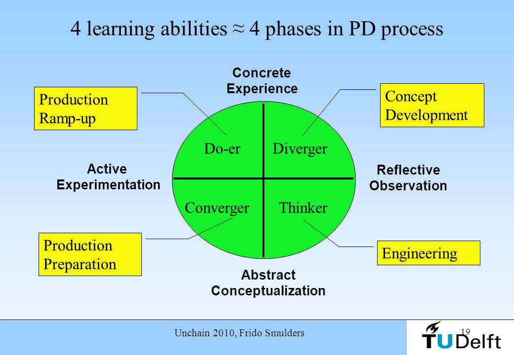 4 learning abilities ≈ 4 phases in PD process