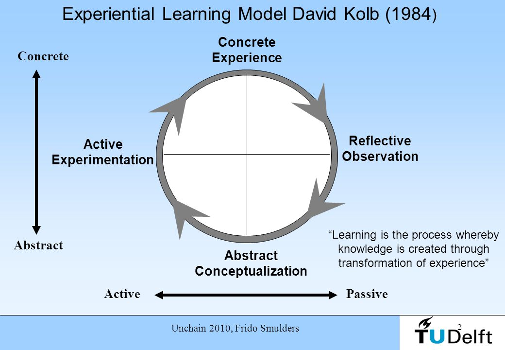 Experiential Learning Model David Kolb (1984)