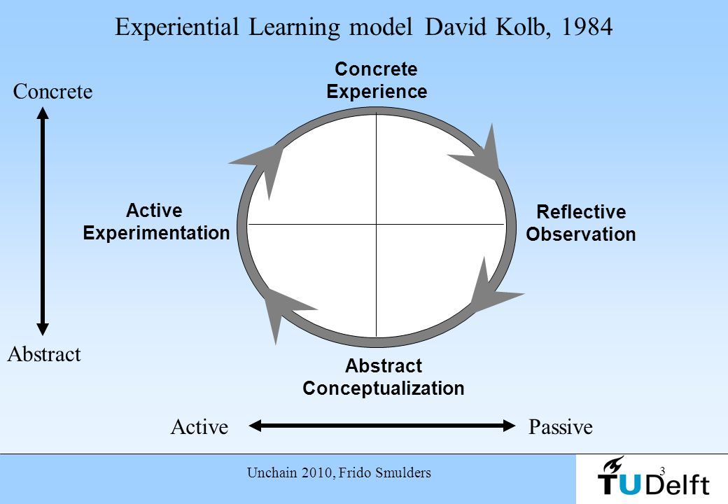 Experiential Learning model David Kolb, 1984