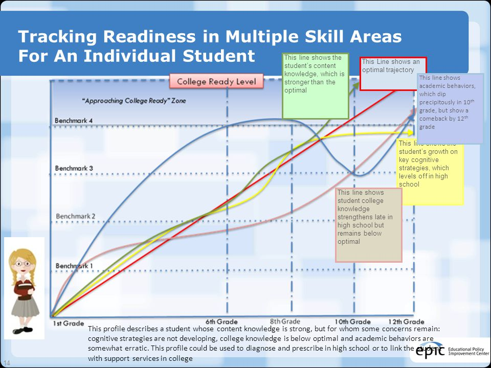 Tracking Readiness in Multiple Skill Areas For An Individual Student