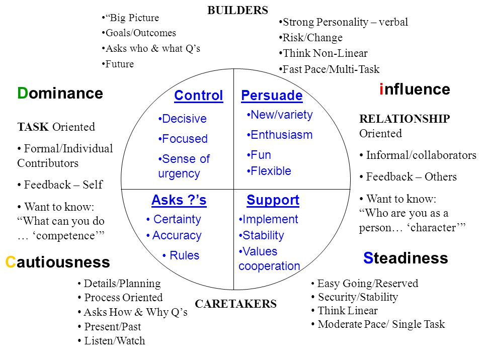 influence Dominance Steadiness Cautiousness Control Persuade Asks 's